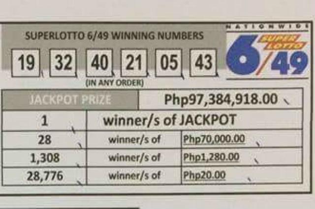 Lone bettor wins P97.4M Superlotto 6/49 jackpot